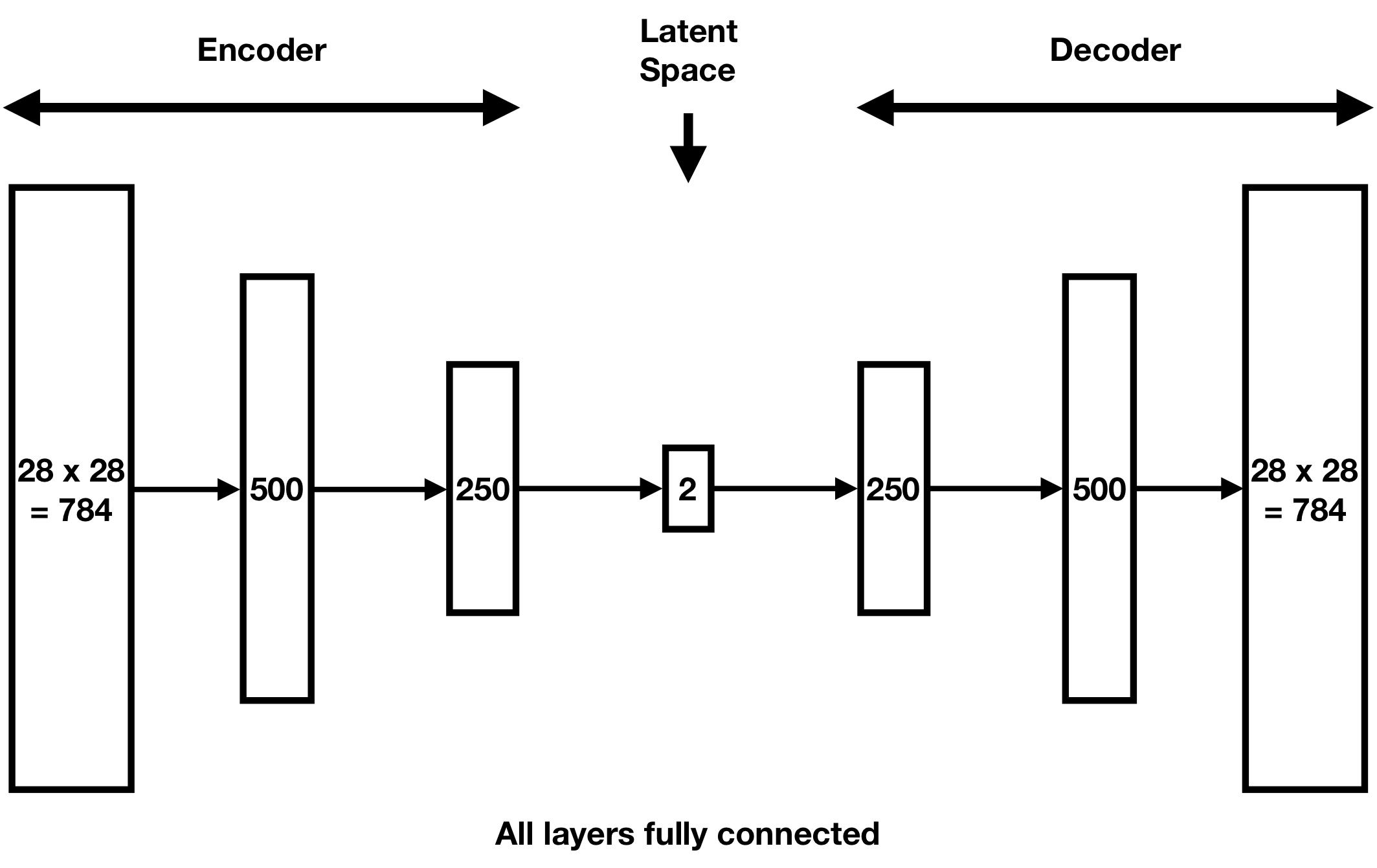 Variational Autoencoders are Beautiful | Blogs